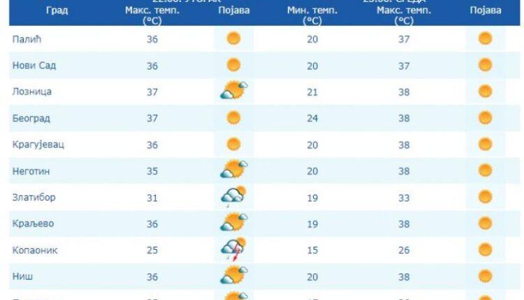 RHMZ ANNOUNCES WARNING, ORANGE METEOALARM ON! Today very warm, temperature