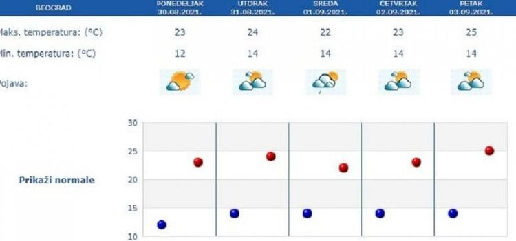 THIS IS A DETAILED WEATHER FORECAST FOR SEPTEMBER!
