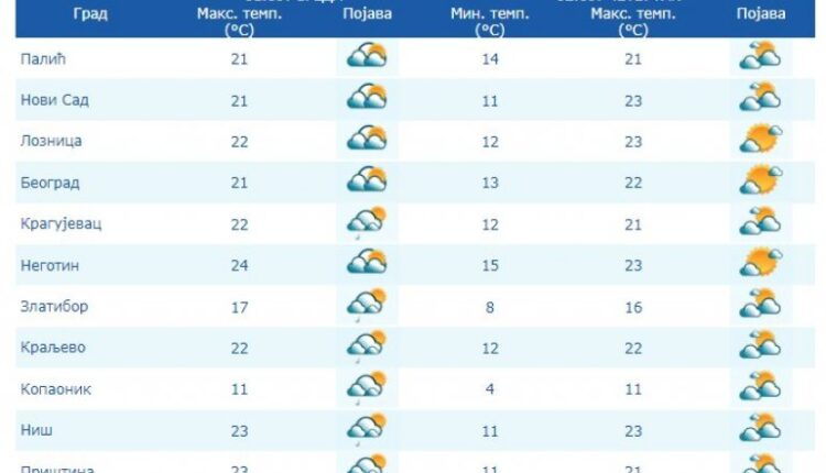 Weather forecast for the first week of September! Today cloudy,